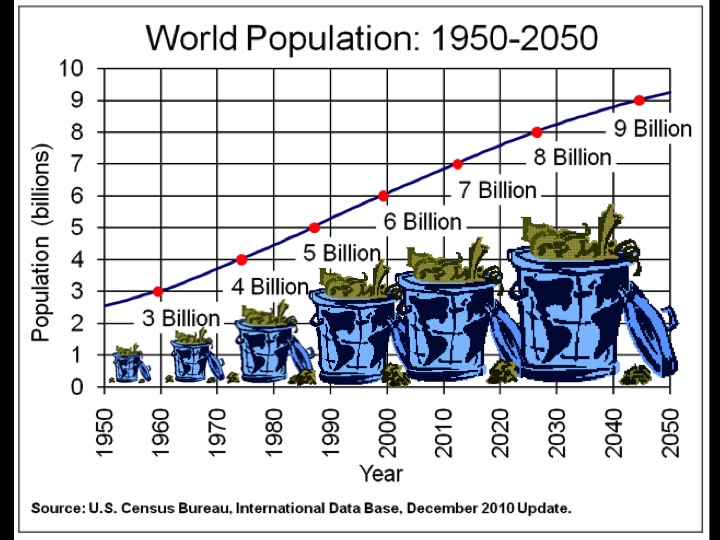 increasing population is problem Unsustainable population increase apply  and other serious social problems caused by the previous two decades of immigration-driven population growth by 1925 .