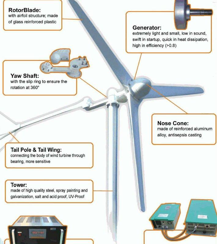Unusual Wind Turbine Diagrams Contemporary - Electrical Circuit ...