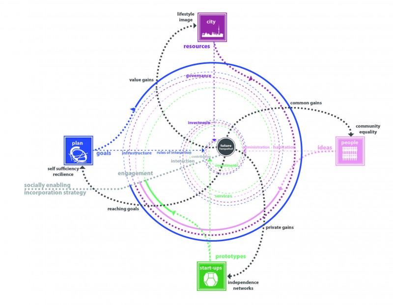 social system strategie final