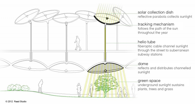 Sunlight Collecting System Urban Gallery Tssr